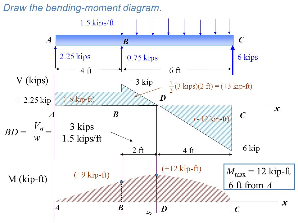 45 6 kips 1.5 kips/ft A B C 2.25 kips 0.75 kips 4 ft 6 ft Draw the bending-moment diagram.