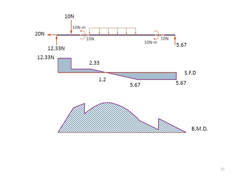 51 20N 10N 10N-m 12.33N 5.67 S.F.D 12.33N 5.67 1.2 2.33 B.M.D.