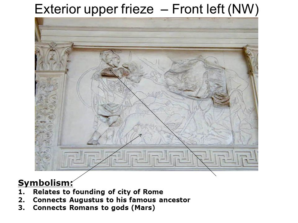 Exterior upper frieze – Front left (NW) Symbolism: 1.Relates to founding of city of Rome 2.Connects Augustus to his famous ancestor 3.Connects Romans to gods (Mars)