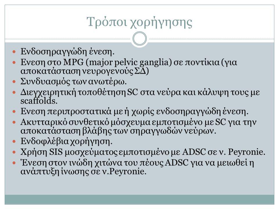 Τρόποι χορήγησης Ενδοσηραγγώδη ένεση. Ενεση στο MPG (major pelvic ganglia) σε ποντίκια (για αποκατάσταση νευρογενούς ΣΔ) Συνδυασμός των ανωτέρω. Διεγχ