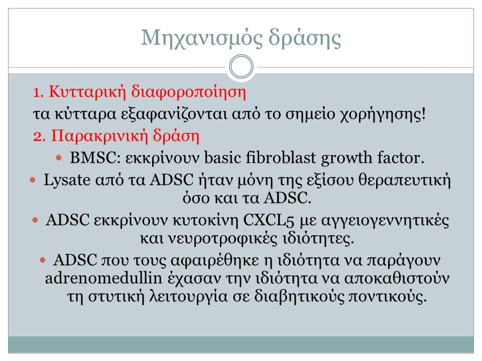 Μηχανισμός δράσης 1. Κυτταρική διαφοροποίηση τα κύτταρα εξαφανίζονται από το σημείο χορήγησης! 2. Παρακρινική δράση BMSC: εκκρίνουν basic fibroblast g