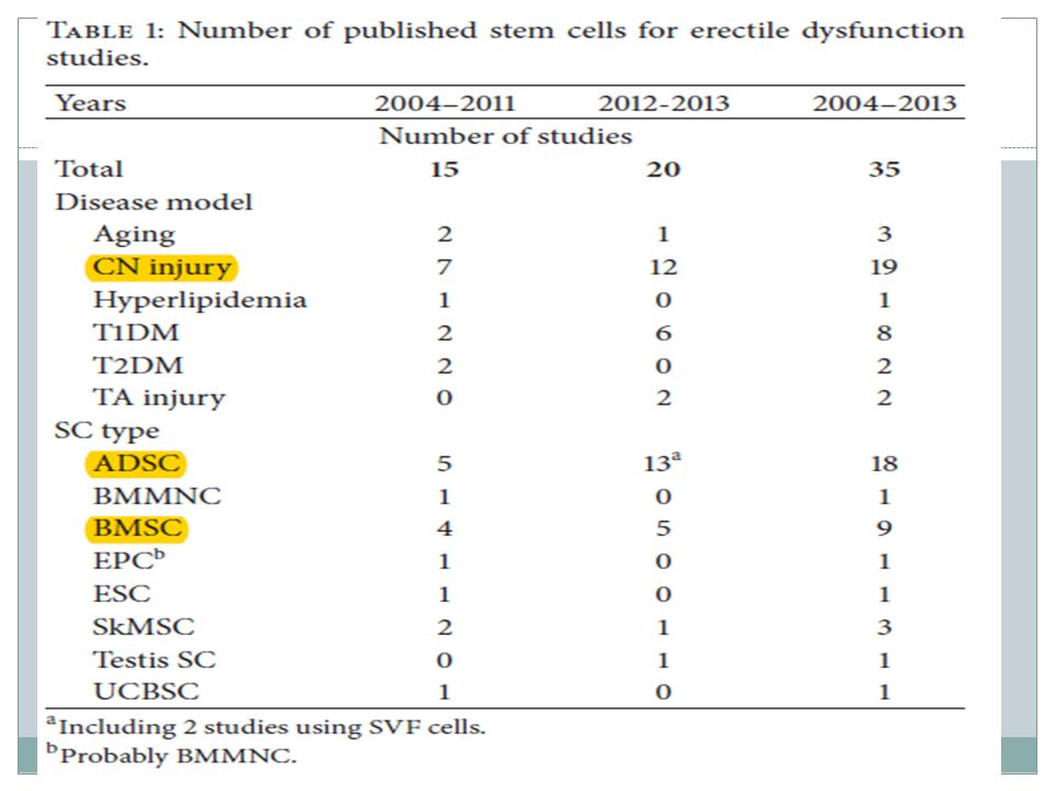 Προ κλινικές μελέτες Χρησιμοποίησαν ADSC, EPC, BMSC γενικά έδειξαν αύξηση του ICP.