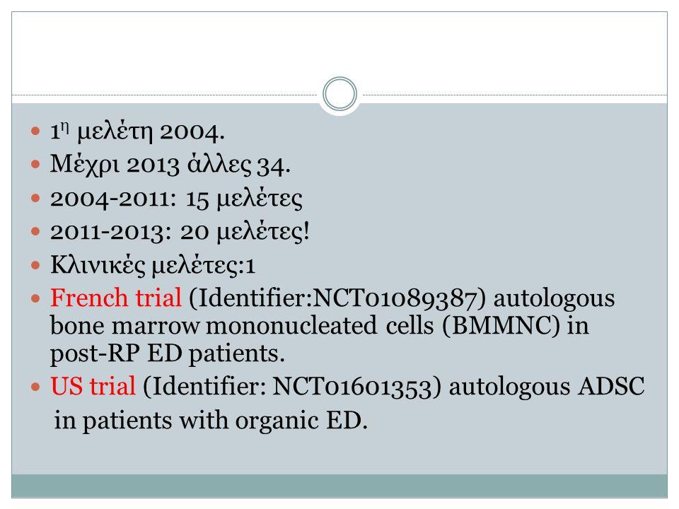 1 η μελέτη 2004. Μέχρι 2013 άλλες 34. 2004-2011: 15 μελέτες 2011-2013: 20 μελέτες! Κλινικές μελέτες:1 French trial (Identifier:NCT01089387) autologous