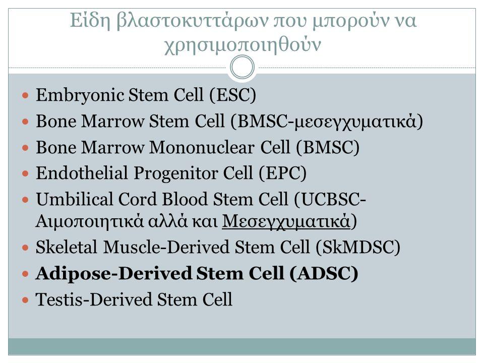 Θέματα ανοσοκαταστολής Autologοus Allogeneic Xenogeneic Ειδικά στα ADSC μπορούν να χρησιμοποιηθούν το υλικό από τις αμέτρητες λιποαναρροφήσεις που γίνονται παγκοσμίως.