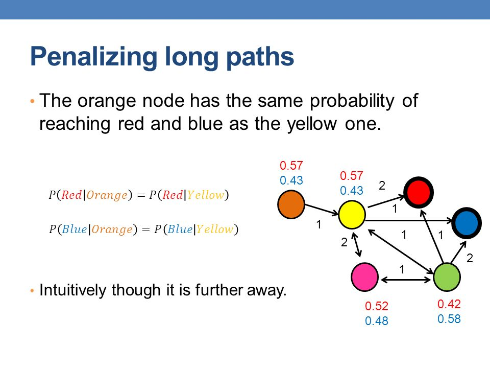 Penalizing long paths The orange node has the same probability of reaching red and blue as the yellow one.