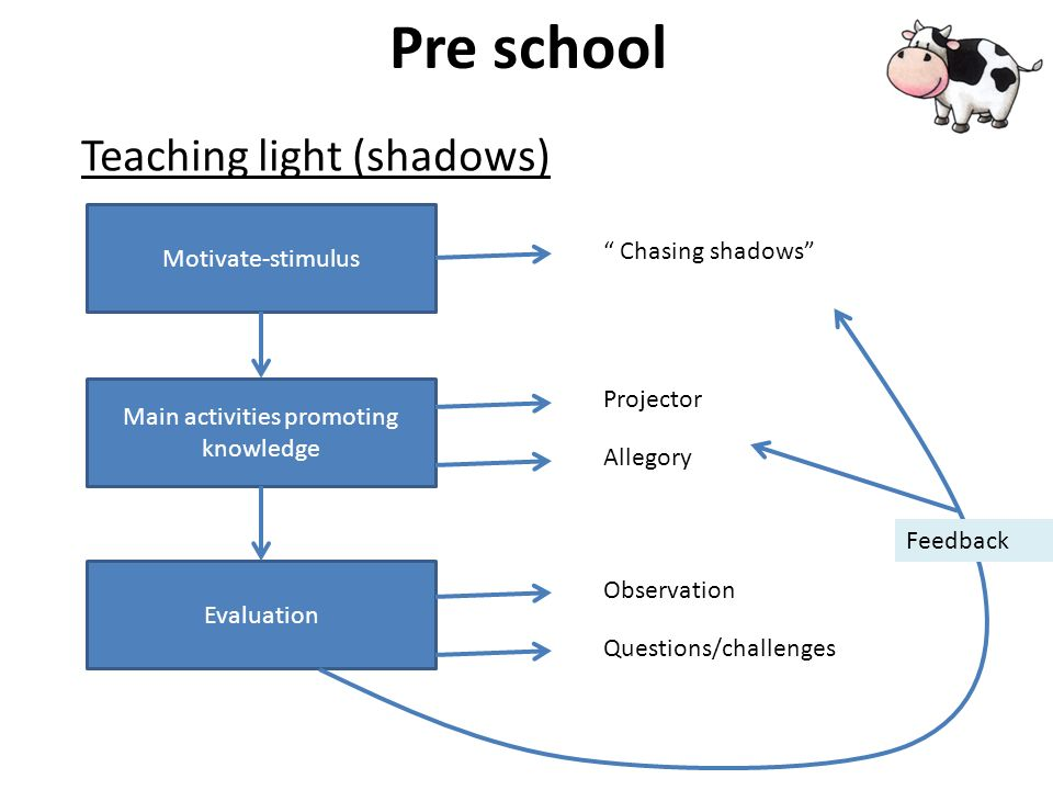 Pre school Shadow and Light Pre school, at school, outdoors Expected outcome Basic TopicsActivitiesTeaching material Teacher competencies Get the children to know and become aware of the concept light and shadow Science light Shadow colors Mathematics shapes Sizes Show different objects and colors with light to make shadow.