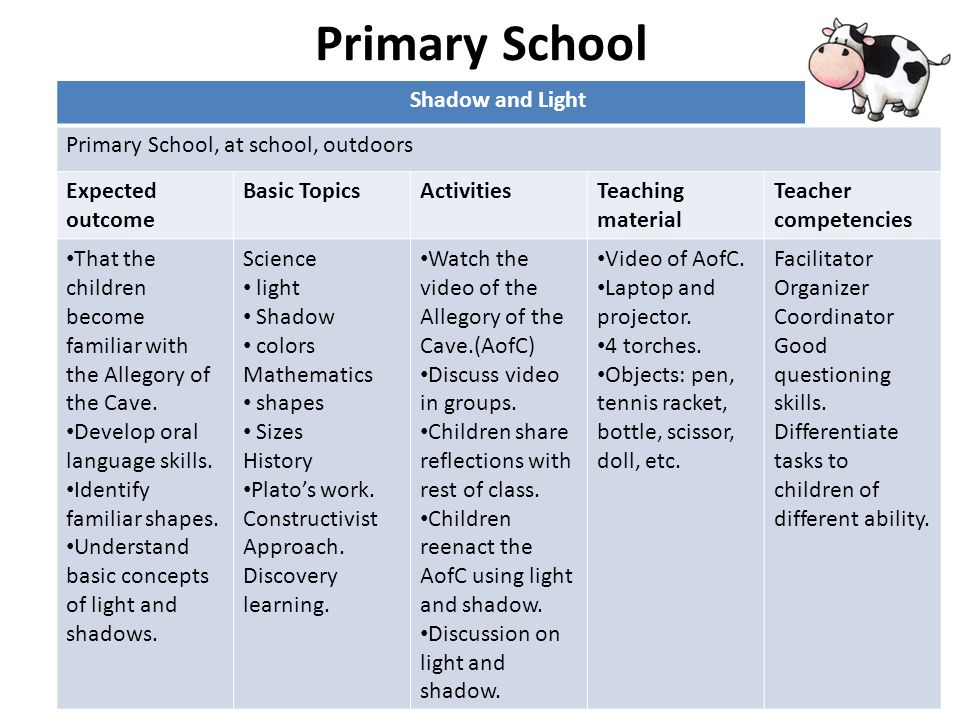 Primary School Shadow and Light Primary School, at school, outdoors Expected outcome Basic TopicsActivitiesTeaching material Teacher competencies That the children become familiar with the Allegory of the Cave.