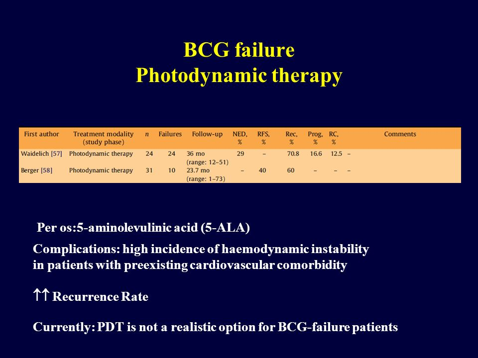 BCG failure Photodynamic therapy Per os:5-aminolevulinic acid (5-ALA) Complications: high incidence of haemodynamic instability in patients with preex