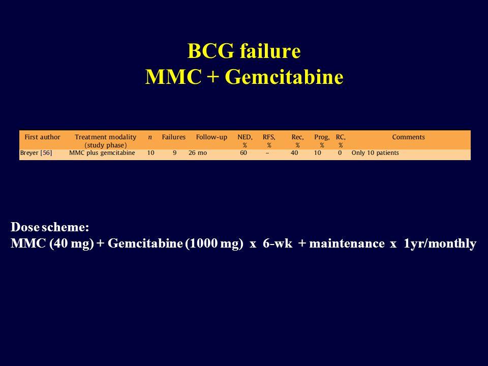 BCG failure MMC + Gemcitabine Dose scheme: MMC (40 mg) + Gemcitabine (1000 mg) x 6-wk + maintenance x 1yr/monthly