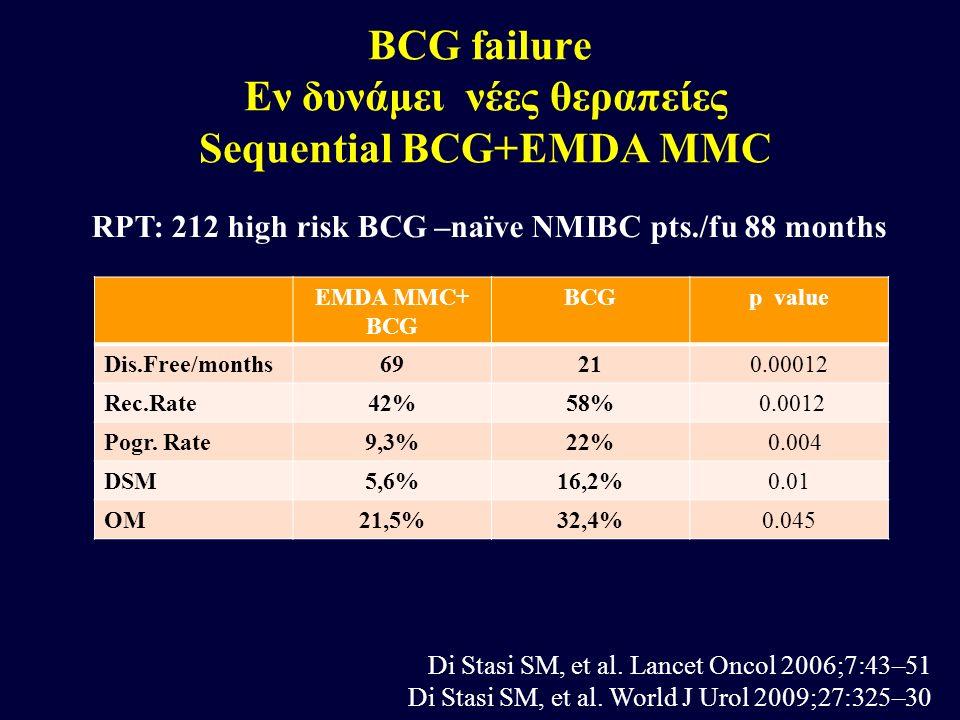 EMDA MMC+ BCG BCGp value Dis.Free/months69210.00012 Rec.Rate42%58% 0.0012 Pogr. Rate9,3%22% 0.004 DSM5,6%16,2%0.01 OM21,5%32,4%0.045 RPT: 212 high ris