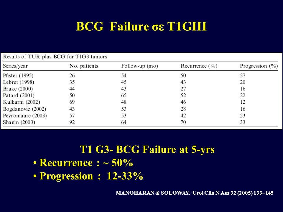 BCG Failure σε T1GIII MANOHARAN & SOLOWAY. Urol Clin N Am 32 (2005) 133–145 T1 G3- BCG Failure at 5-yrs Recurrence : ~ 50% Progression : 12-33%