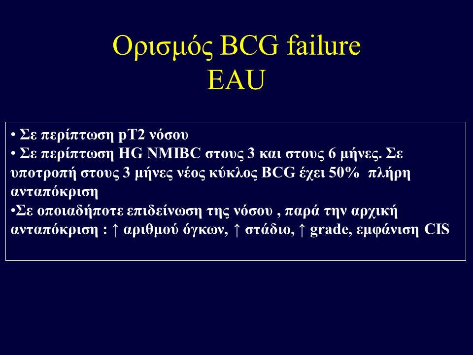 Ορισμός BCG failure EAU Σε περίπτωση pT2 νόσου Σε περίπτωση HG NMIBC στους 3 και στους 6 μήνες. Σε υποτροπή στους 3 μήνες νέος κύκλος BCG έχει 50% πλή
