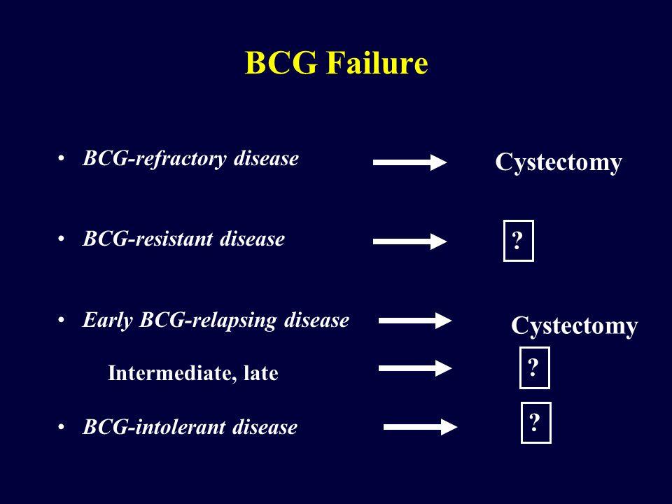 BCG-refractory disease BCG-resistant disease Early BCG-relapsing disease Intermediate, late BCG-intolerant disease BCG Failure Cystectomy ? ? ?