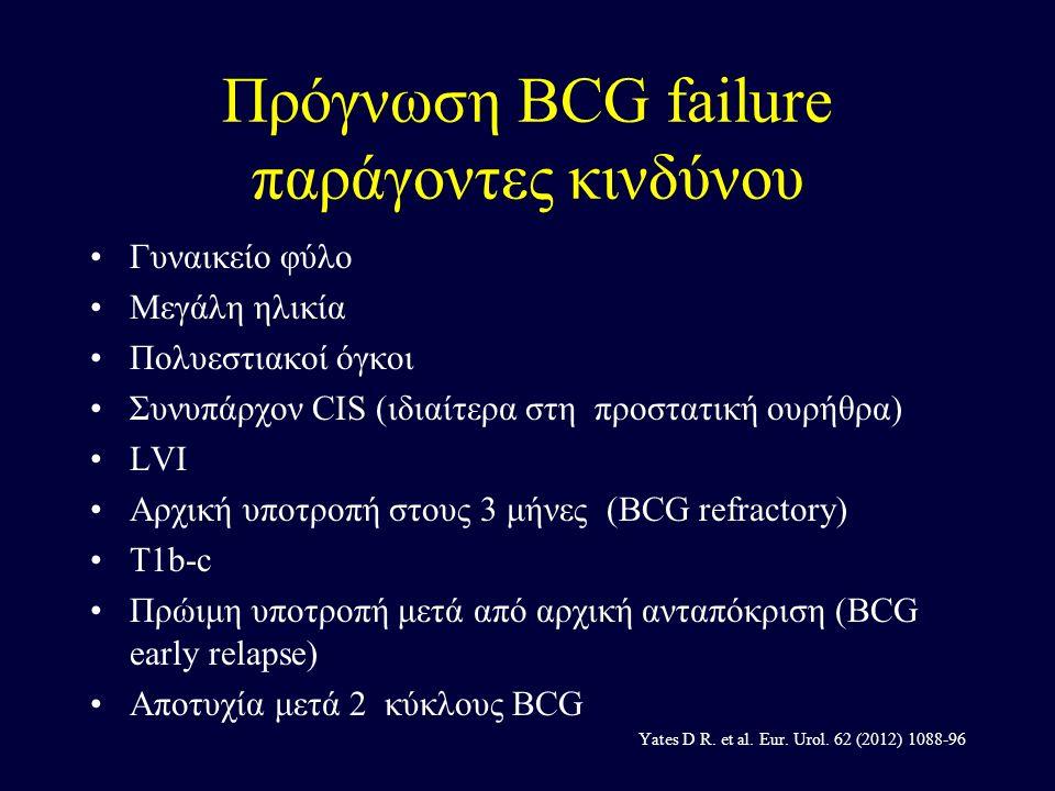 Πρόγνωση BCG failure παράγοντες κινδύνου Γυναικείο φύλο Μεγάλη ηλικία Πολυεστιακοί όγκοι Συνυπάρχον CIS (ιδιαίτερα στη προστατική ουρήθρα) LVI Αρχική