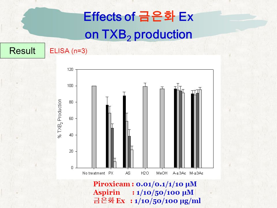 Effects of 금은화 Ex on TXB 2 production Result ELISA (n=3) Piroxicam : 0.01/0.1/1/10 μM Aspirin : 1/10/50/100 μM 금은화 Ex : 1/10/50/100 μg/ml
