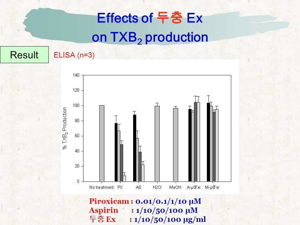Effects of 두충 Ex on TXB 2 production Result ELISA (n=3) Piroxicam : 0.01/0.1/1/10 μM Aspirin : 1/10/50/100 μM 두충 Ex : 1/10/50/100 μg/ml