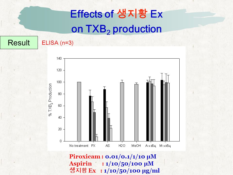 Effects of 생지황 Ex on TXB 2 production Result ELISA (n=3) Piroxicam : 0.01/0.1/1/10 μM Aspirin : 1/10/50/100 μM 생지황 Ex : 1/10/50/100 μg/ml