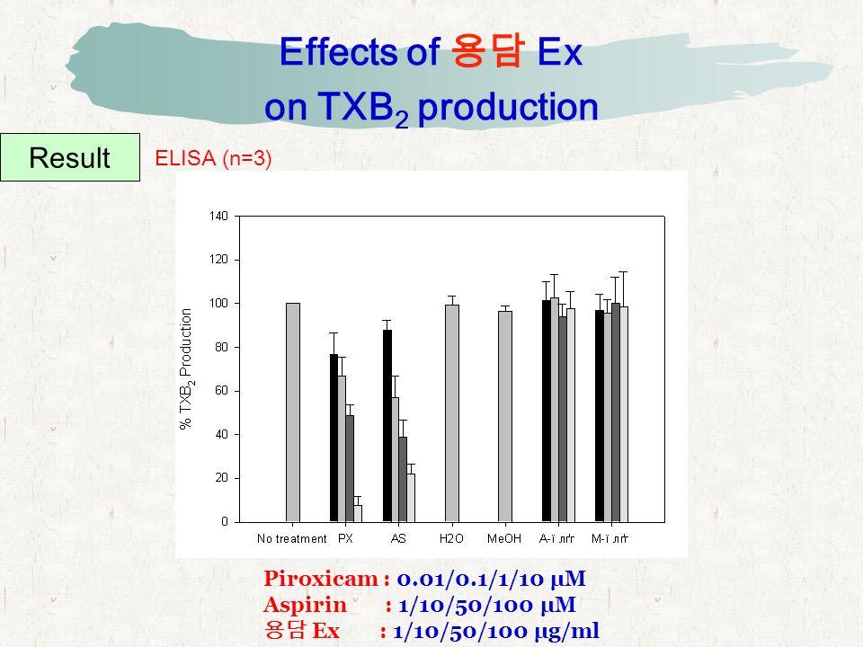 Effects of 용담 Ex on TXB 2 production Result ELISA (n=3) Piroxicam : 0.01/0.1/1/10 μM Aspirin : 1/10/50/100 μM 용담 Ex : 1/10/50/100 μg/ml