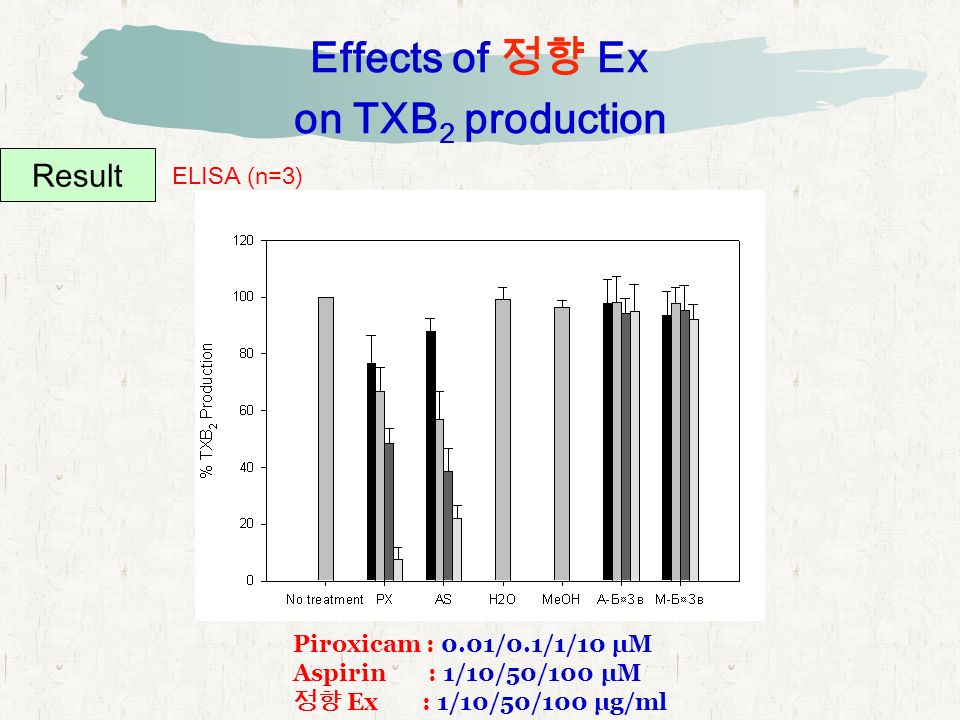 Effects of 정향 Ex on TXB 2 production Result ELISA (n=3) Piroxicam : 0.01/0.1/1/10 μM Aspirin : 1/10/50/100 μM 정향 Ex : 1/10/50/100 μg/ml
