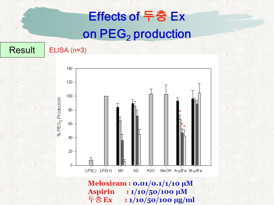Effects of 두충 Ex on PEG 2 production Result ELISA (n=3) Meloxicam : 0.01/0.1/1/10 μM Aspirin : 1/10/50/100 μM 두충 Ex : 1/10/50/100 μg/ml * * *