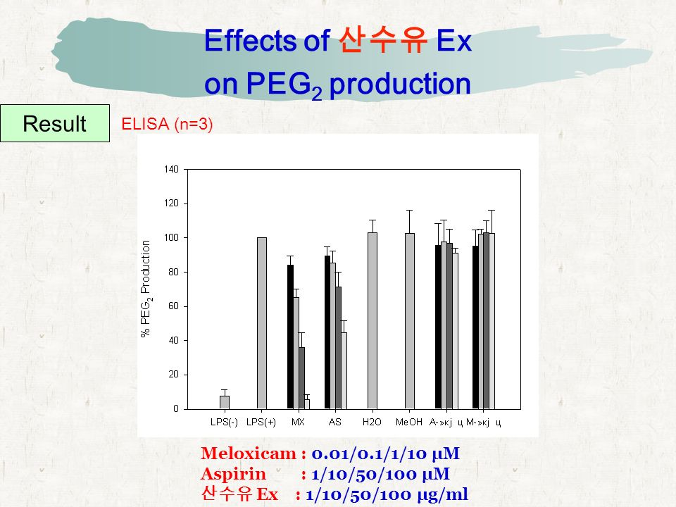 Effects of 산수유 Ex on PEG 2 production Result ELISA (n=3) Meloxicam : 0.01/0.1/1/10 μM Aspirin : 1/10/50/100 μM 산수유 Ex : 1/10/50/100 μg/ml