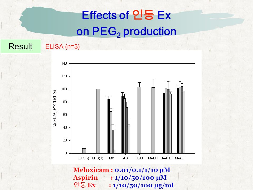Effects of 인동 Ex on PEG 2 production Result ELISA (n=3) Meloxicam : 0.01/0.1/1/10 μM Aspirin : 1/10/50/100 μM 인동 Ex : 1/10/50/100 μg/ml