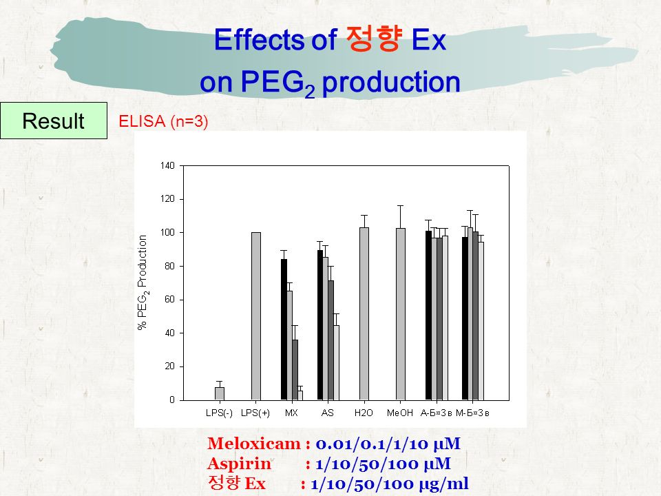 Effects of 정향 Ex on PEG 2 production Result ELISA (n=3) Meloxicam : 0.01/0.1/1/10 μM Aspirin : 1/10/50/100 μM 정향 Ex : 1/10/50/100 μg/ml