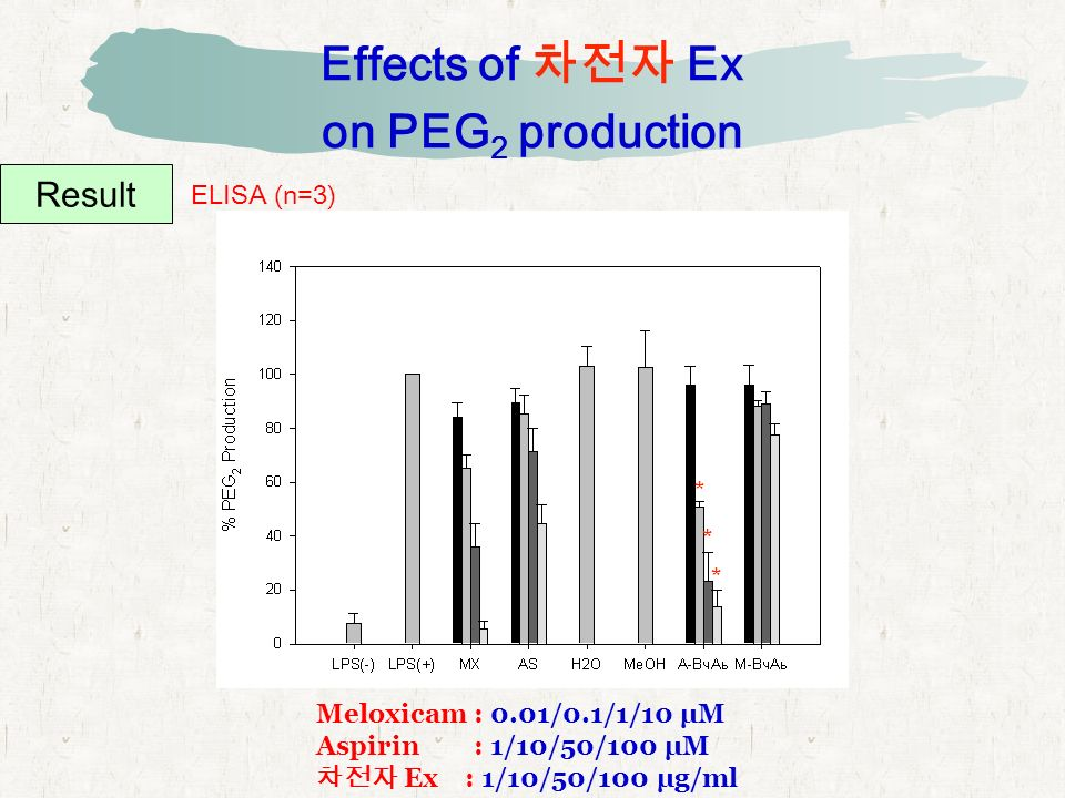Effects of 차전자 Ex on PEG 2 production Result ELISA (n=3) Meloxicam : 0.01/0.1/1/10 μM Aspirin : 1/10/50/100 μM 차전자 Ex : 1/10/50/100 μg/ml * * *