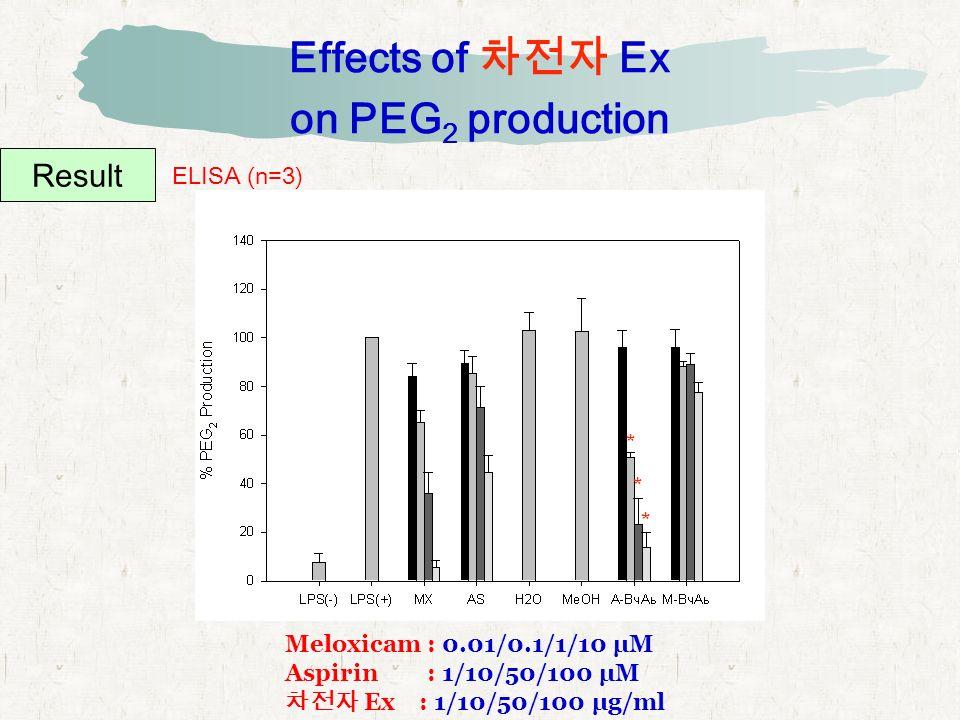 Effects of 차전자 Ex on PEG 2 production Result ELISA (n=3) Meloxicam : 0.01/0.1/1/10 μM Aspirin : 1/10/50/100 μM 차전자 Ex : 1/10/50/100 μg/ml * * *