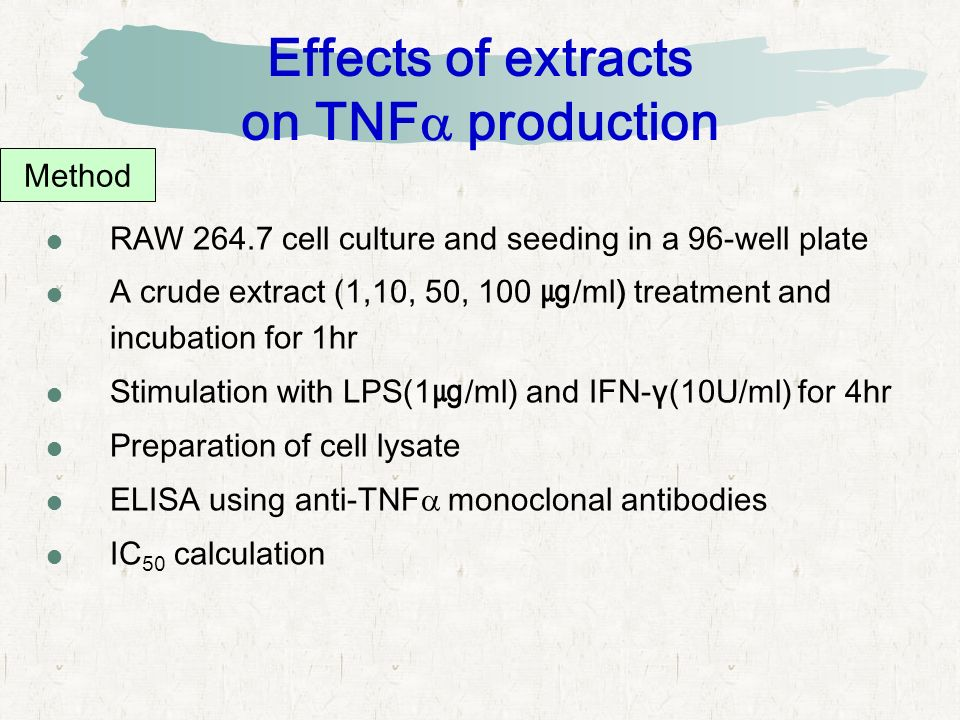 Effects of extracts on TNF  production  RAW 264.7 cell culture and seeding in a 96-well plate  A crude extract (1,10, 50, 100 ㎍ /ml) treatment and incubation for 1hr  Stimulation with LPS(1 ㎍ /ml) and IFN-γ(10U/ml) for 4hr  Preparation of cell lysate  ELISA using anti-TNF  monoclonal antibodies  IC 50 calculation Method