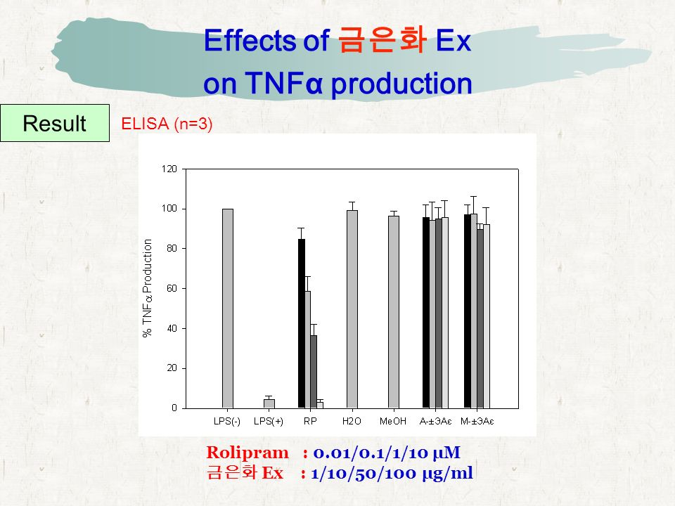 Effects of 금은화 Ex on TNFα production Result ELISA (n=3) Rolipram : 0.01/0.1/1/10 μM 금은화 Ex : 1/10/50/100 μg/ml