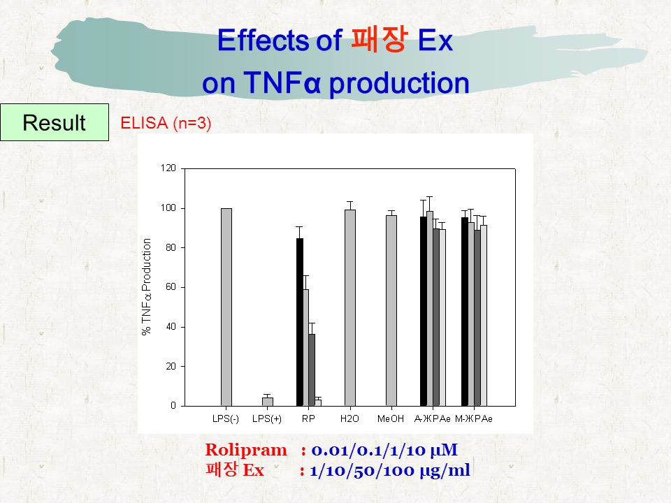 Effects of 패장 Ex on TNFα production Result ELISA (n=3) Rolipram : 0.01/0.1/1/10 μM 패장 Ex : 1/10/50/100 μg/ml
