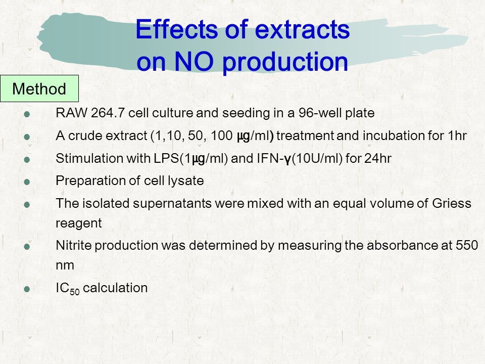 Effects of extracts on NO production  RAW 264.7 cell culture and seeding in a 96-well plate  A crude extract (1,10, 50, 100 ㎍ /ml) treatment and incubation for 1hr  Stimulation with LPS(1 ㎍ /ml) and IFN-γ(10U/ml) for 24hr  Preparation of cell lysate  The isolated supernatants were mixed with an equal volume of Griess reagent  Nitrite production was determined by measuring the absorbance at 550 nm  IC 50 calculation Method