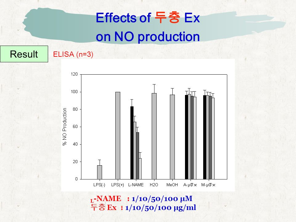 Effects of 두충 Ex on NO production Result ELISA (n=3) L -NAME : 1/10/50/100 μM 두충 Ex : 1/10/50/100 μg/ml