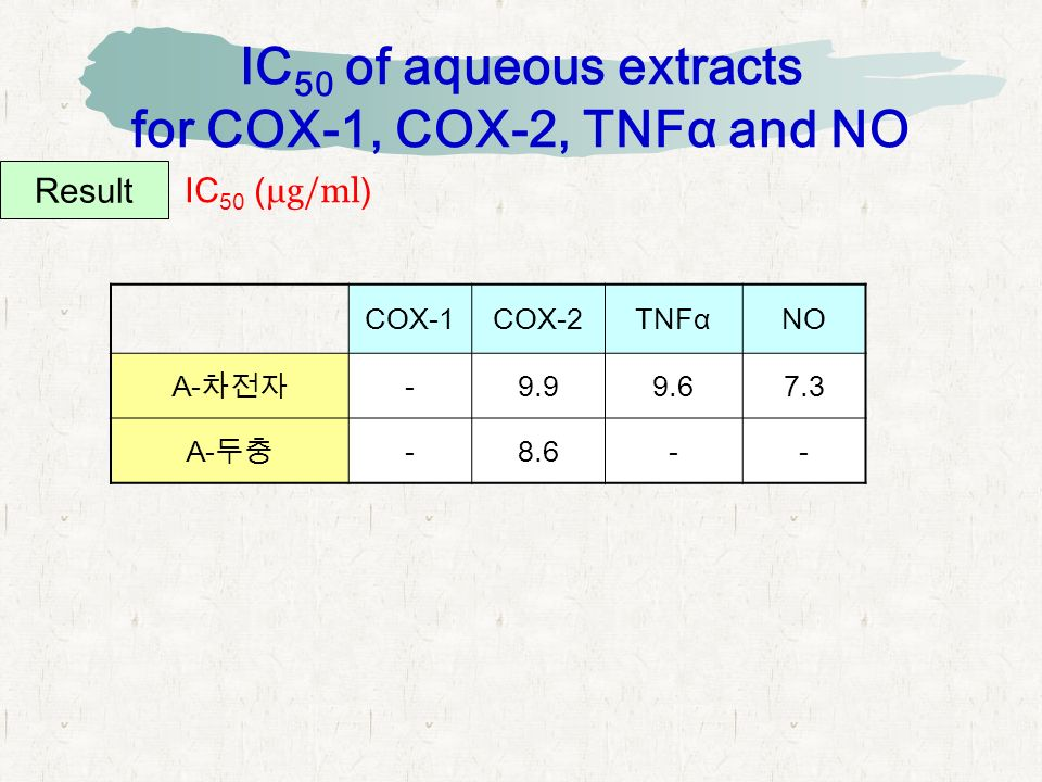 IC 50 of aqueous extracts for COX-1, COX-2, TNFα and NO Result COX-1COX-2TNFαNO A- 차전자 -9.99.67.3 A- 두충 -8.6-- IC 50 ( μg/ml )