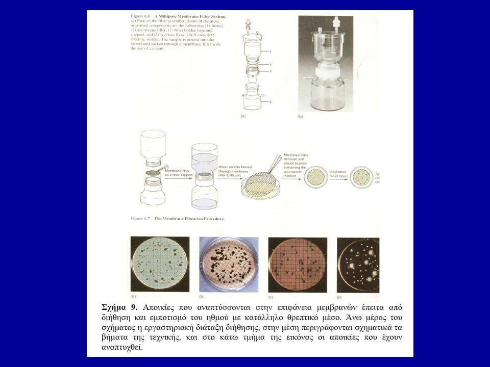 Βιοχημικές δοκιμασίες