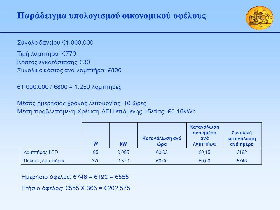 Παράδειγμα υπολογισμού οικονομικού οφέλους Σύνολο δανείου €1.000.000 Τιμή λαμπτήρα: €770 Κόστος εγκατάστασης €30 Συνολικό κόστος ανά λαμπτήρα: €800 €1.000.000 / €800 = 1.250 λαμπτήρες Μέσος ημερήσιος χρόνος λειτουργίας: 10 ώρες Μέση προβλεπόμενη Χρέωση ΔΕΗ επόμενης 15ετίας: €0,16kWh WkW Κατανάλωση ανά ώρα Κατανάλωση ανά ημέρα ανά λαμπτήρα Συνολική κατανάλωση ανά ημέρα Λαμπτήρας LED950,095€0,02€0,15€192 Παλαιός Λαμπτήρας3700,370€0,06€0,60€746 Ημερήσιο όφελος: €746 – €192 = €555 Ετήσιο όφελος: €555 Χ 365 = €202.575