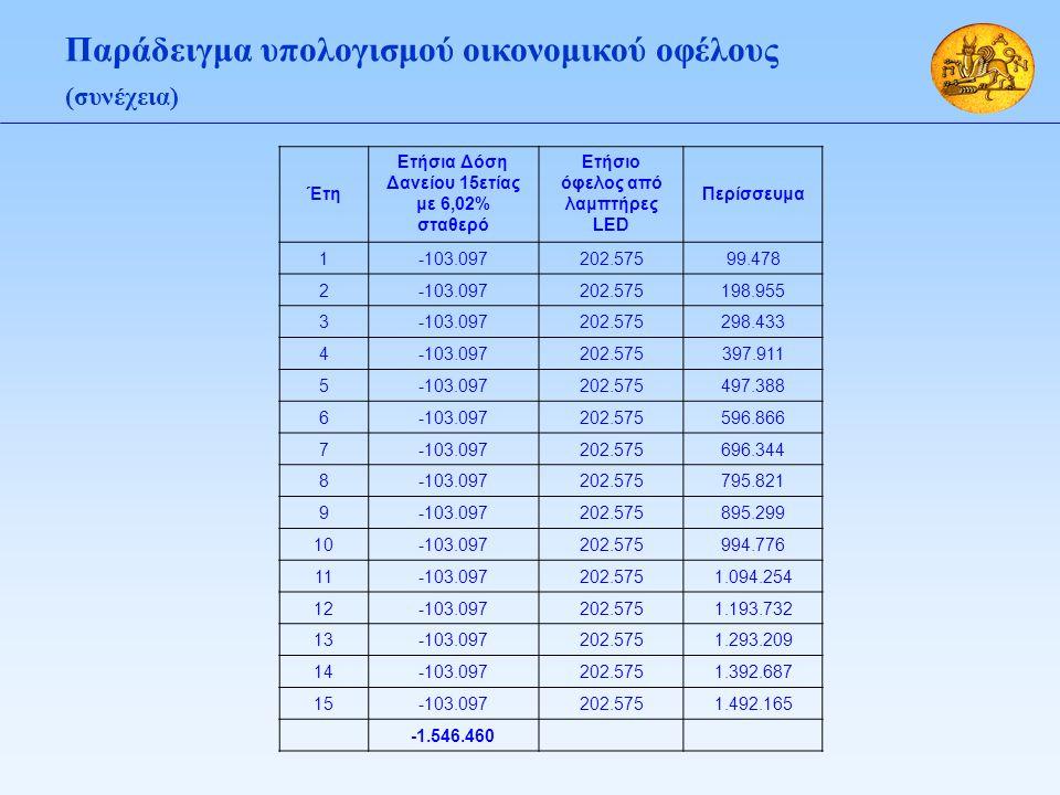 Παράδειγμα υπολογισμού οικονομικού οφέλους (συνέχεια) Έτη Ετήσια Δόση Δανείου 15ετίας με 6,02% σταθερό Ετήσιο όφελος από λαμπτήρες LED Περίσσευμα 1-103.097202.57599.478 2-103.097202.575198.955 3-103.097202.575298.433 4-103.097202.575397.911 5-103.097202.575497.388 6-103.097202.575596.866 7-103.097202.575696.344 8-103.097202.575795.821 9-103.097202.575895.299 10-103.097202.575994.776 11-103.097202.5751.094.254 12-103.097202.5751.193.732 13-103.097202.5751.293.209 14-103.097202.5751.392.687 15-103.097202.5751.492.165 -1.546.460