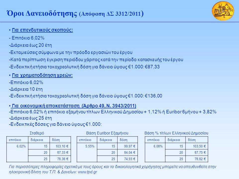 Όροι Δανειοδότησης (Απόφαση ΔΣ 3312/2011 ) Για επενδυτικούς σκοπούς: - Επιτόκιο 6,02% -Διάρκεια έως 20 έτη -Εκταμιεύσεις σύμφωνα με την πρόοδο εργασιών του έργου -Κατά περίπτωση έγκριση περιόδου χάριτος κατά την περίοδο κατασκευής του έργου -Ενδεικτική ετήσια τοκοχρεολυτική δόση για δάνειο ύψους €1.000: €87,33 Για χρηματοδότηση χρεών: -Επιτόκιο 6,02% -Διάρκεια 10 έτη -Ενδεικτική ετήσια τοκοχρεολυτική δόση για δάνειο ύψους €1.000: €136,00 Για οικονομική αποκατάσταση (Άρθρο 49, Ν.