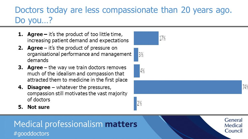 Doctors today are less compassionate than 20 years ago.