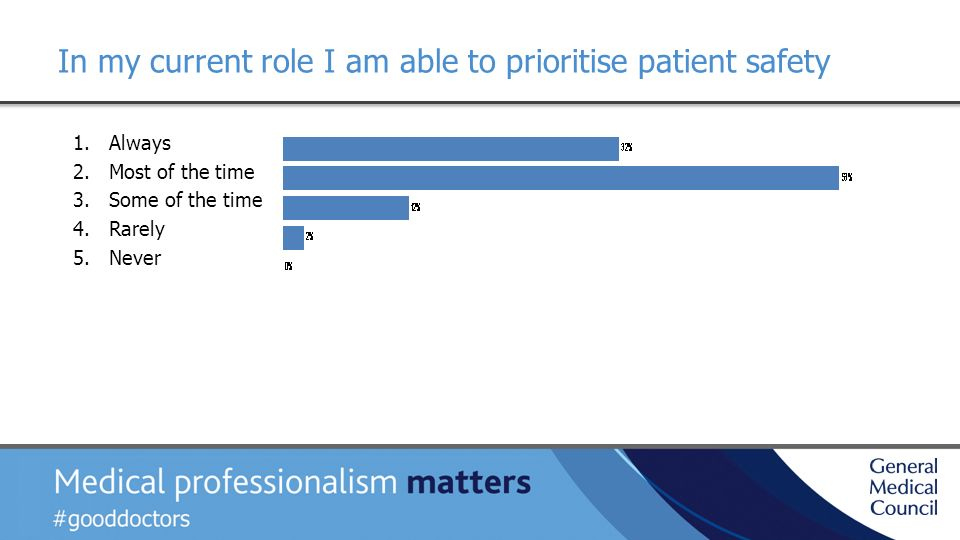 In my current role I am able to prioritise patient safety 1.Always 2.Most of the time 3.Some of the time 4.Rarely 5.Never