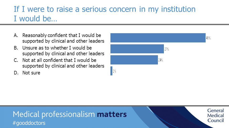 If I were to raise a serious concern in my institution I would be… A.Reasonably confident that I would be supported by clinical and other leaders B.Unsure as to whether I would be supported by clinical and other leaders C.Not at all confident that I would be supported by clinical and other leaders D.Not sure