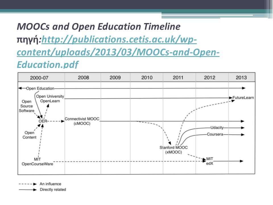 MOOCs and Open Education Timeline πηγή:http://publications.cetis.ac.uk/wp- content/uploads/2013/03/MOOCs-and-Open- Education.pdfhttp://publications.cetis.ac.uk/wp- content/uploads/2013/03/MOOCs-and-Open- Education.pdf