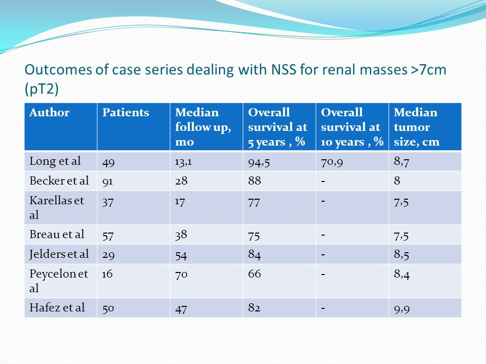 Outcomes of case series dealing with NSS for renal masses >7cm (pT2) AuthorPatientsMedian follow up, mo Overall survival at 5 years, % Overall survival at 10 years, % Median tumor size, cm Long et al4913,194,570,98,7 Becker et al912888-8 Karellas et al 371777-7,5 Breau et al573875-7,5 Jelders et al295484-8,5 Peycelon et al 167066-8,4 Hafez et al504782-9,9
