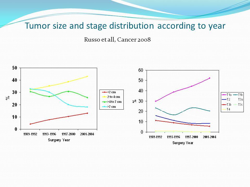 Λαπαροσκοπική μερική νεφρεκτομή : ογκολογικά αποτελέσματα AuthorPatients,nMean tumor size,cm Mean follow up, mo Local recurrence, % Cancer specific survival, % Propiglia et al 343,2160100 Gill et al4303,6300100 Bollens et al 393,2150100 Gill et al7712,7151,499,3 Permpong kosoi et al 852,4402,391,4 Lane and Gill 1452,574,42,497