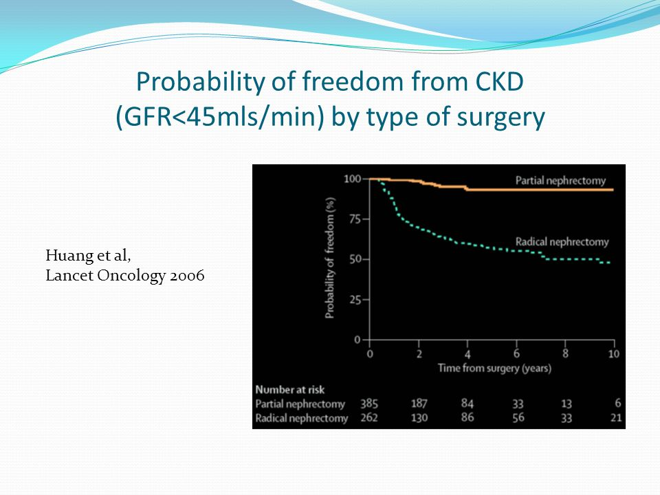 Probability of freedom from CKD (GFR<45mls/min) by type of surgery Huang et al, Lancet Oncology 2006