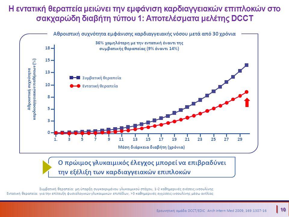 | 10 36% χαμηλότερη με την εντατική έναντι της συμβατικής θεραπείας (9% έναντι 14%) Η εντατική θεραπεία μειώνει την εμφάνιση καρδιαγγειακών επιπλοκών στο σακχαρώδη διαβήτη τύπου 1: Αποτελέσματα μελέτης DCCT Μέση διάρκεια διαβήτη (χρόνια) Ο πρώιμος γλυκαιμικός έλεγχος μπορεί να επιβραδύνει την εξέλιξη των καρδιαγγειακών επιπλοκών Συμβατική θεραπεία Εντατική θεραπεία 1.357911131517192123252729 18 15 13 10 8 0 5 3 Αθροιστική συχνότητα καρδιοαγγειακών παθήσεων (%) Αθροιστική συχνότητα εμφάνισης καρδιαγγειακής νόσου μετά από 30 χρόνια Μέση διάρκεια διαβήτη (χρόνια) Συμβατική θεραπεία: μη ύπαρξη συγκεκριμένου γλυκαιμικού στόχου, 1 - 2 καθημερινές ενέσεις ινσουλίνης Εντατική θεραπεία: για την επίτευξη φυσιολογικών γλυκαιμικών επιπέδων, >3 καθημερινές εγχύσεις ινσουλίνης μέσω αντλίας | 10 Ερευνητική ομάδα DCCT/EDIC Arch Intern Med 2009, 169:1307-16