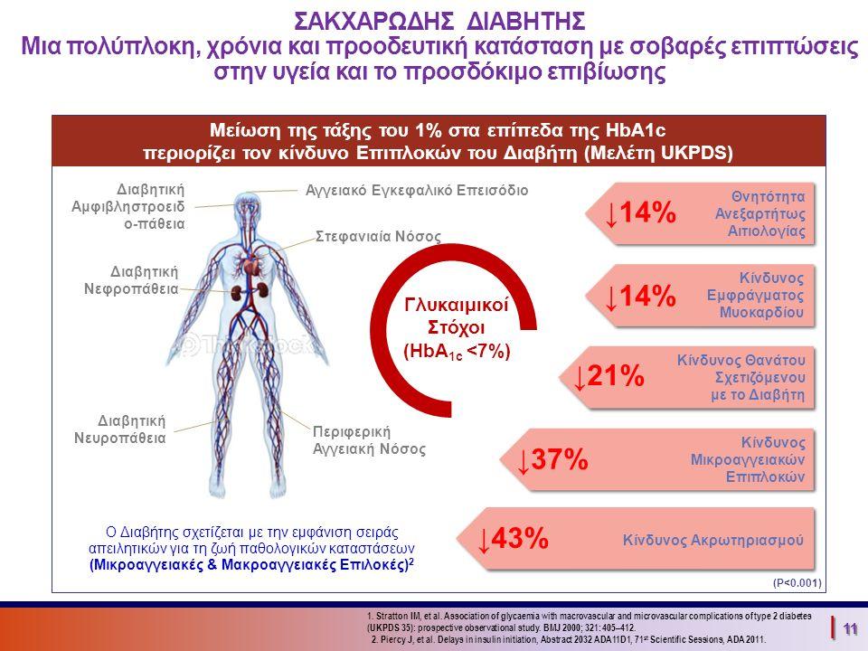 | 11 ↓43% Κίνδυνος Ακρωτηριασμού ↓37% Κίνδυνος Μικροαγγειακών Επιπλοκών ↓21% Κίνδυνος Θανάτου Σχετιζόμενου με το Διαβήτη ↓14% Κίνδυνος Εμφράγματος Μυοκαρδίου ↓14% Θνητότητα Ανεξαρτήτως Αιτιολογίας ΣΑΚΧΑΡΩΔΗΣ ΔΙΑΒΗΤΗΣ Μια πολύπλοκη, χρόνια και προοδευτική κατάσταση με σοβαρές επιπτώσεις στην υγεία και το προσδόκιμο επιβίωσης Μείωση της τάξης του 1% στα επίπεδα της HbA1c περιορίζει τον κίνδυνο Επιπλοκών του Διαβήτη (Μελέτη UKPDS) 1.