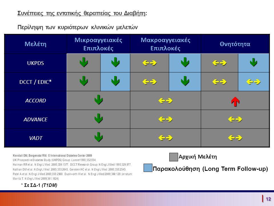| 12 Συνέπειες της εντατικής θεραπείας του Διαβήτη: Περίληψη των κυριότερων κλινικών μελετών Μελέτη Μικροαγγειακές Επιπλοκές Μακροαγγειακές Επιπλοκές Θνητότητα UKPDS DCCT / EDIC* ACCORD  ADVANCE VADT Παρακολούθηση (Long Term Follow-up) Αρχική Μελέτη * Σε ΣΔ-1 (T1DM) Kendall DM, Bergenstal RM.