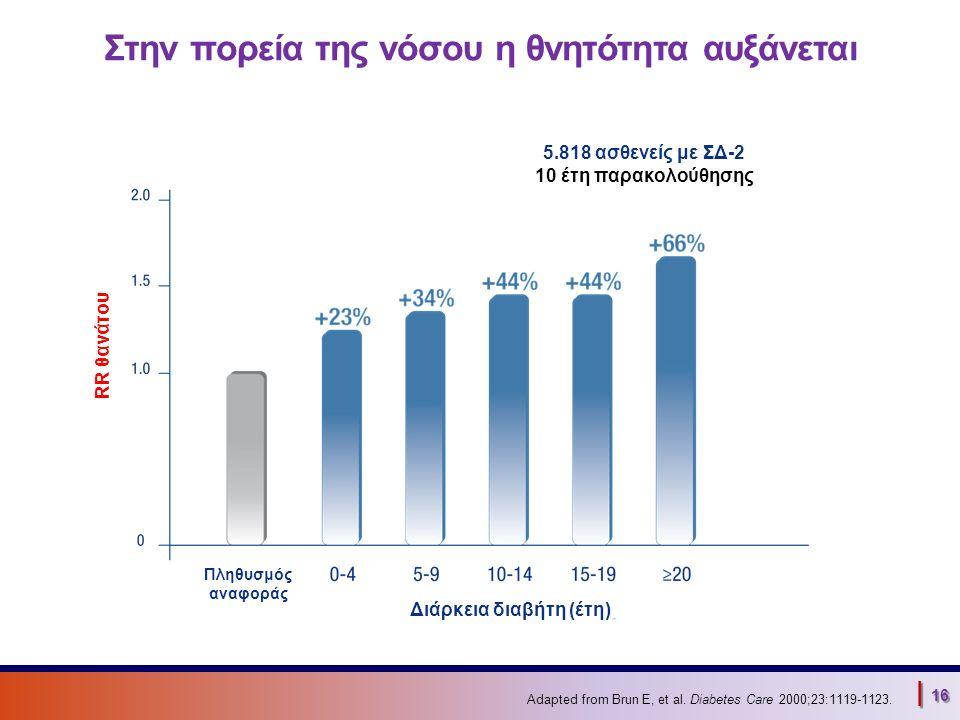| 16 Στην πορεία της νόσου η θνητότητα αυξάνεται Adapted from Brun E, et al. Diabetes Care 2000;23:1119-1123. 5.818 ασθενείς με ΣΔ-2 10 έτη παρακολούθ